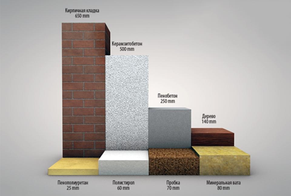 сравнение пеноплекса с другими материалами
